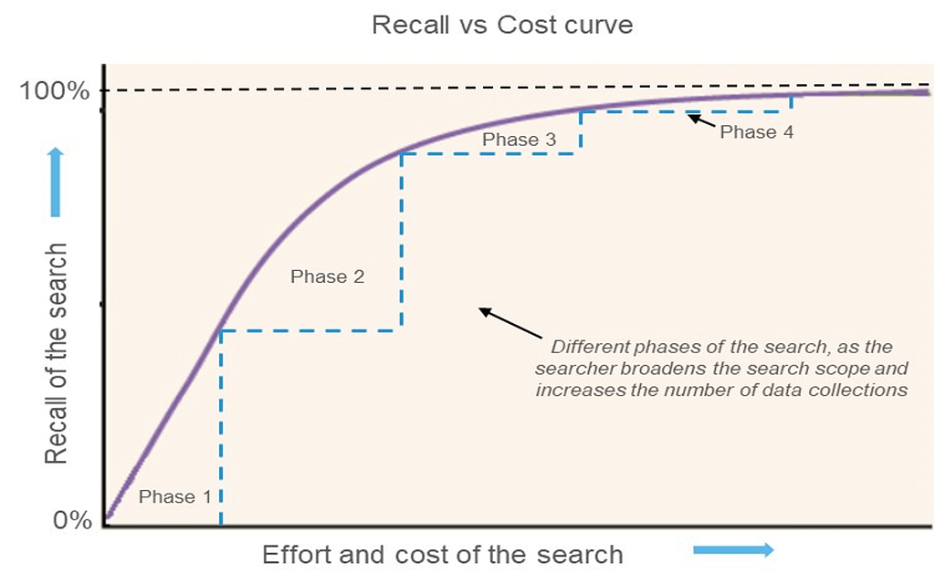 Validity Search - Recall vs Cost