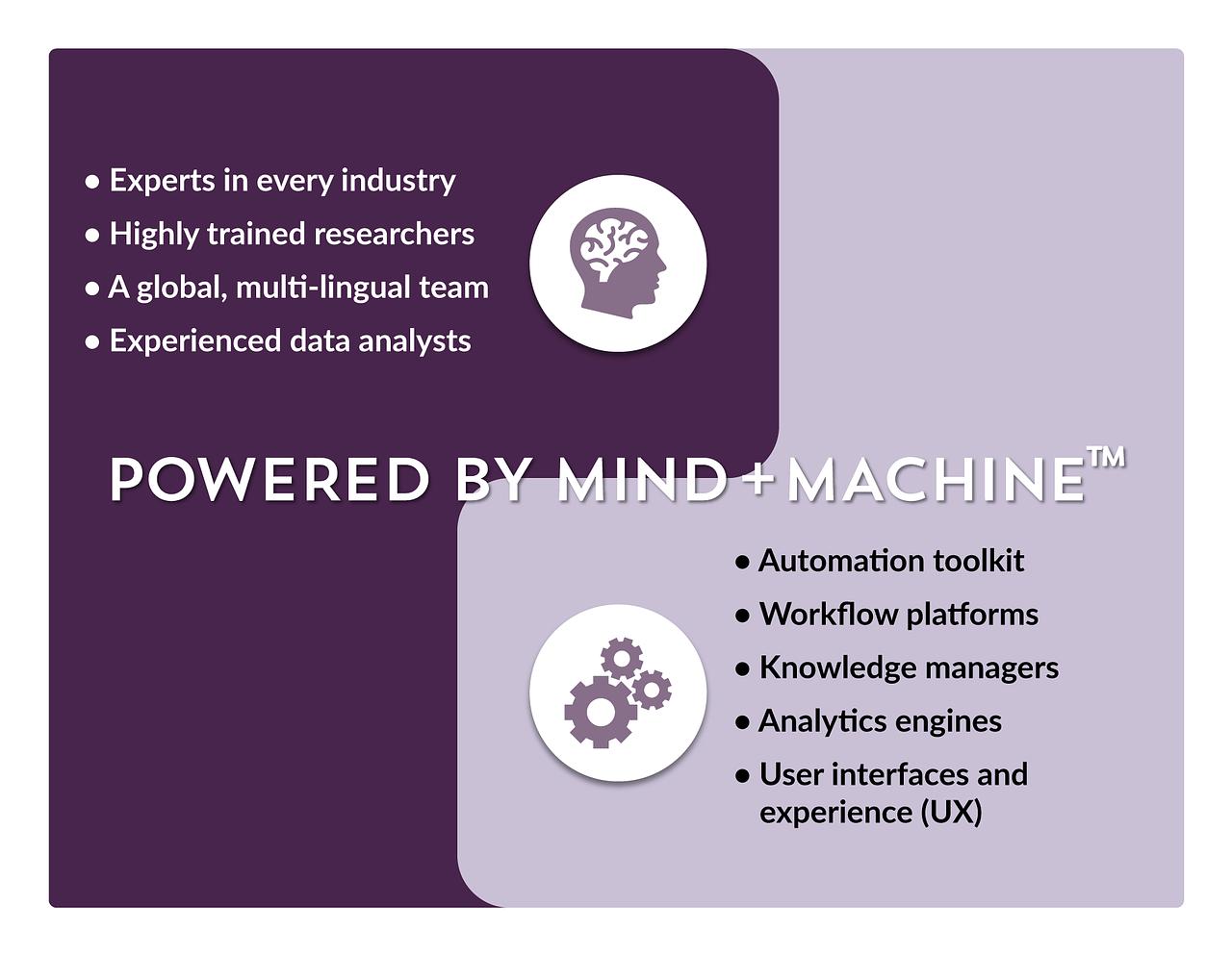 How mind+machine™ Works?