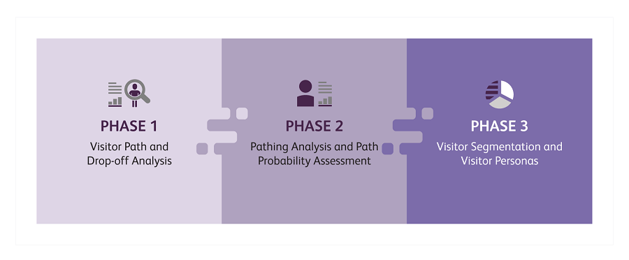 Manufacturing 3 Phases