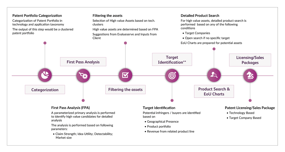 patent portfolio workflow