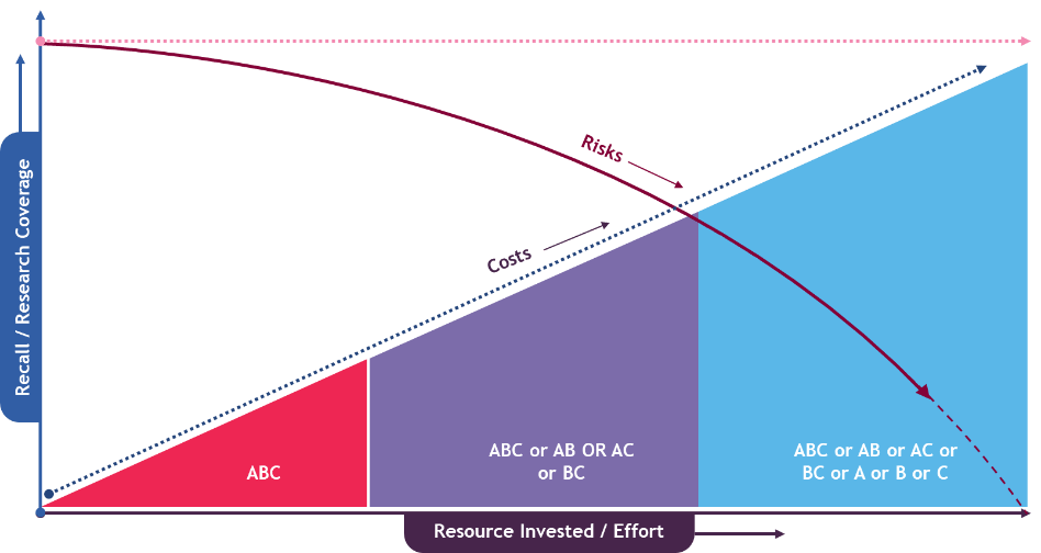 FTO search - Recall versus Resource invested