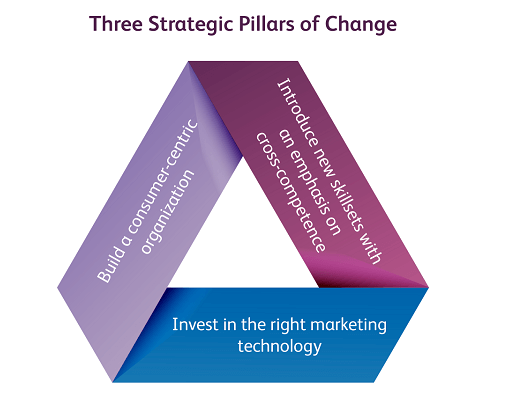 2 Strategic Pillars of Change