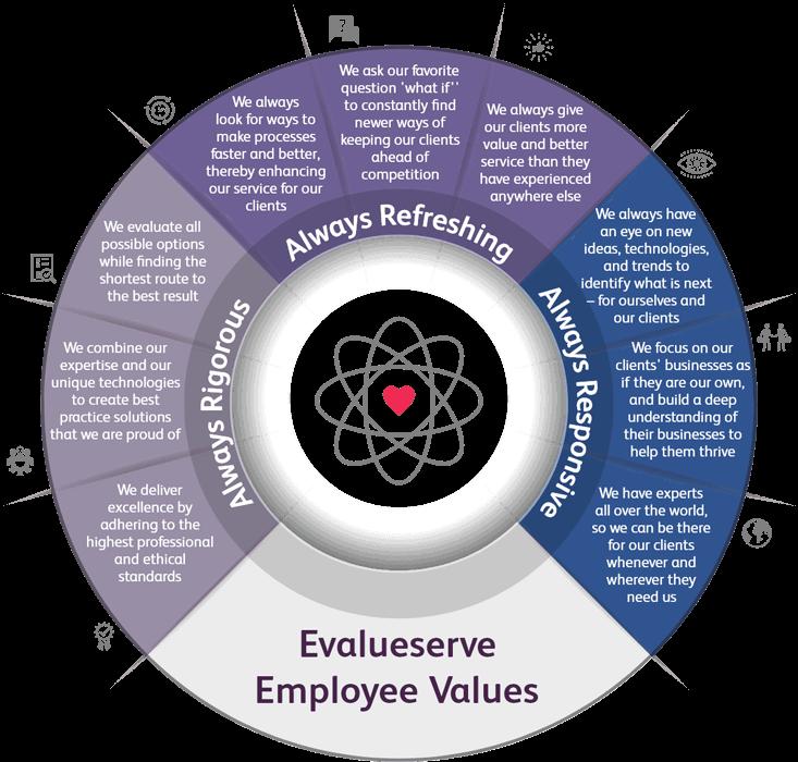 Evalueserve Employee values
