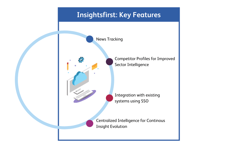 Insightsfirst Key Competitive Intelligence Features for Multinational Design Software Client