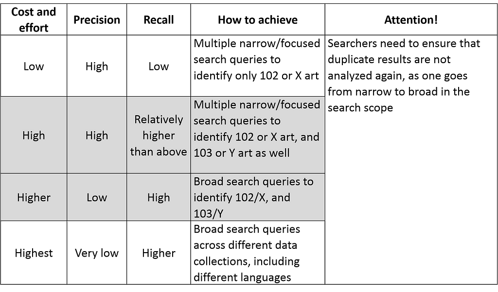 Validity Search - Three parameter approach