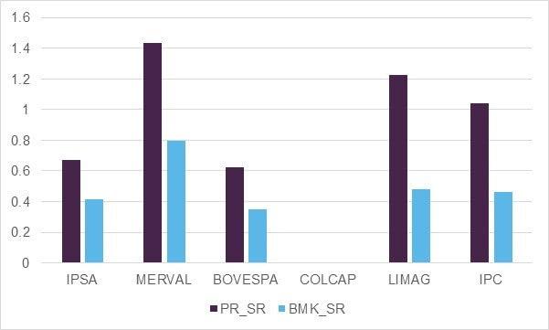 Sharpe-Ratio-Comparison-Low-Volatility-Price-Return-vs-Benchmarks