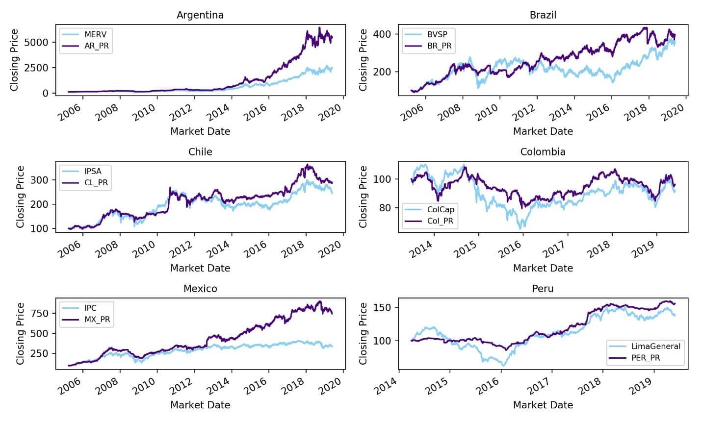 Low-Volatility-Price-Return-Indices-and-Their-Benchmarks-in-LatAm
